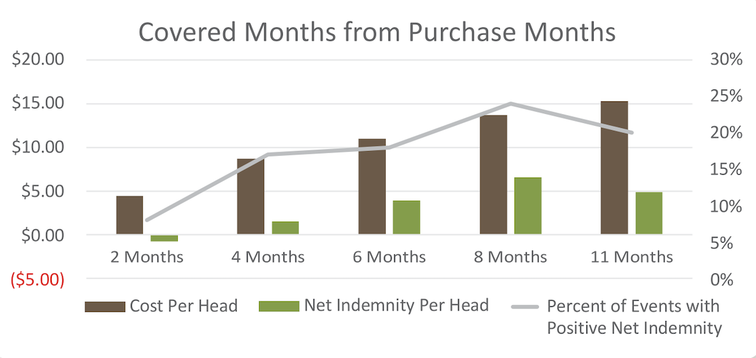 graph showing covered months from purchase months